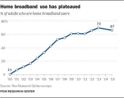 pi-2015-10-21_broadband2015-01