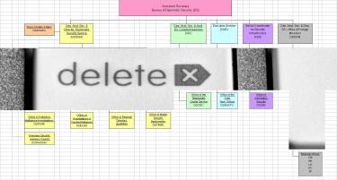 delete key org chart