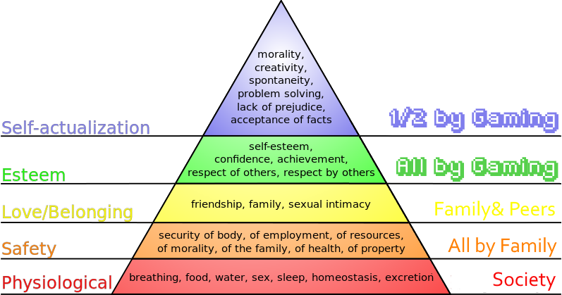 Maslow's_hierarchy_of_needs as filled by gaming.png