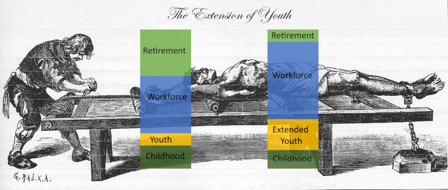 the-extension-of-youth