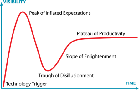559px-gartner_hype_cycle-svg