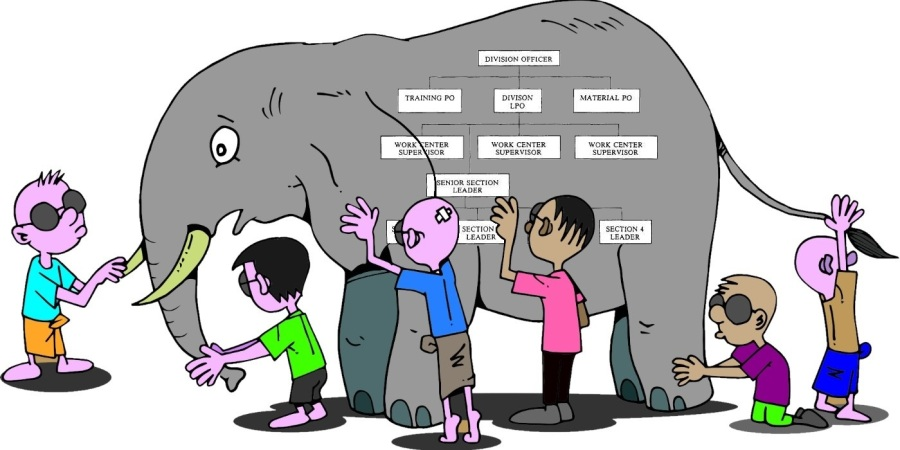 Org Chart Elephant Career Strategy