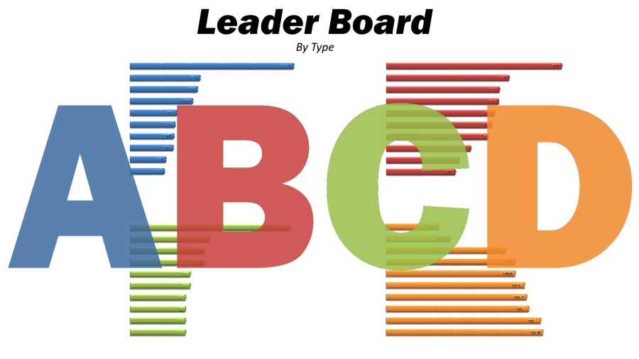 ABCD Caustic Personality by Type JPG